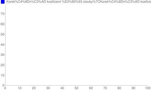 Využití koeficientů daně znemovitostí podle velikosti obcí